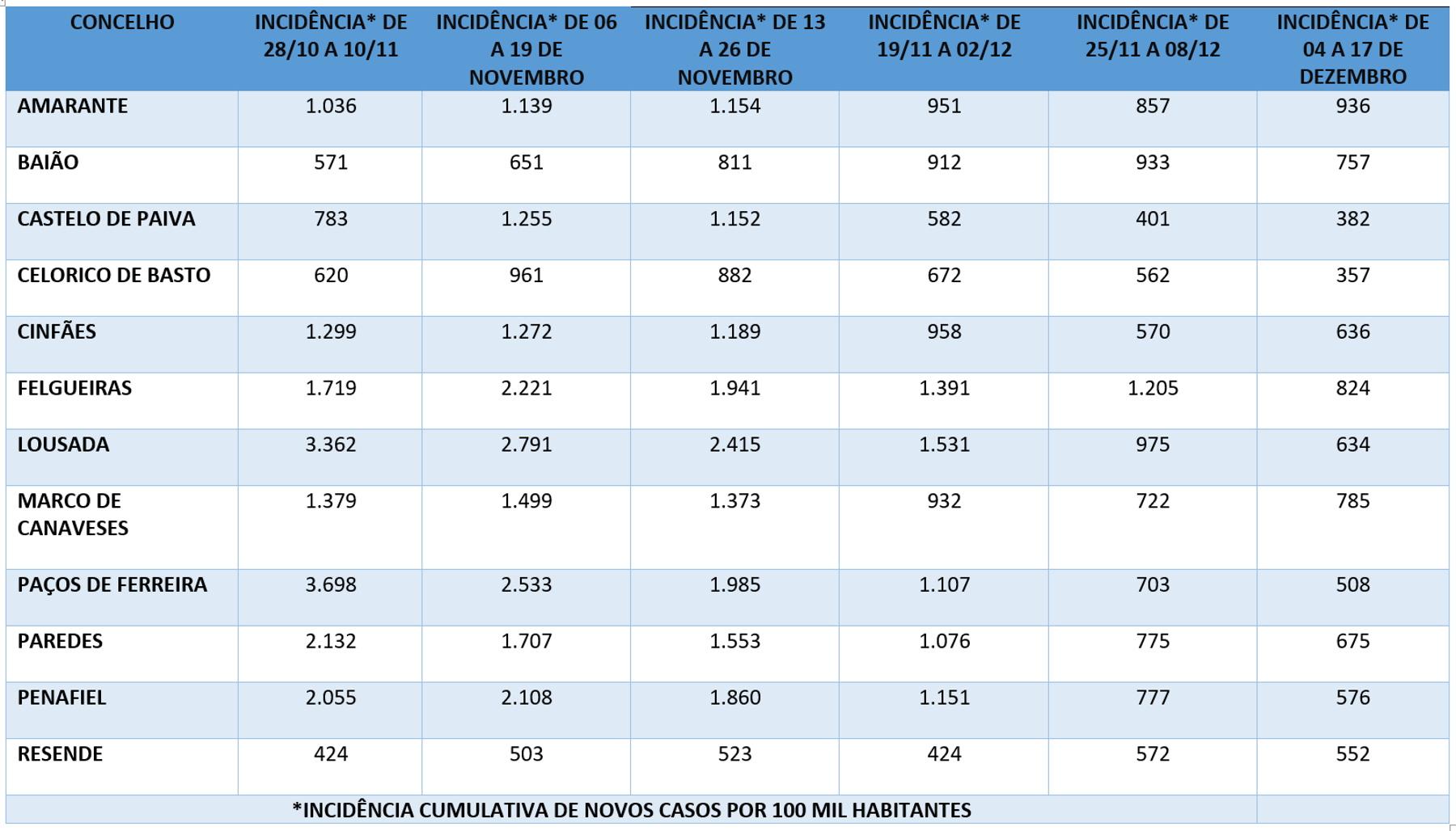 covid-19 - tabela TS 21 dezembro